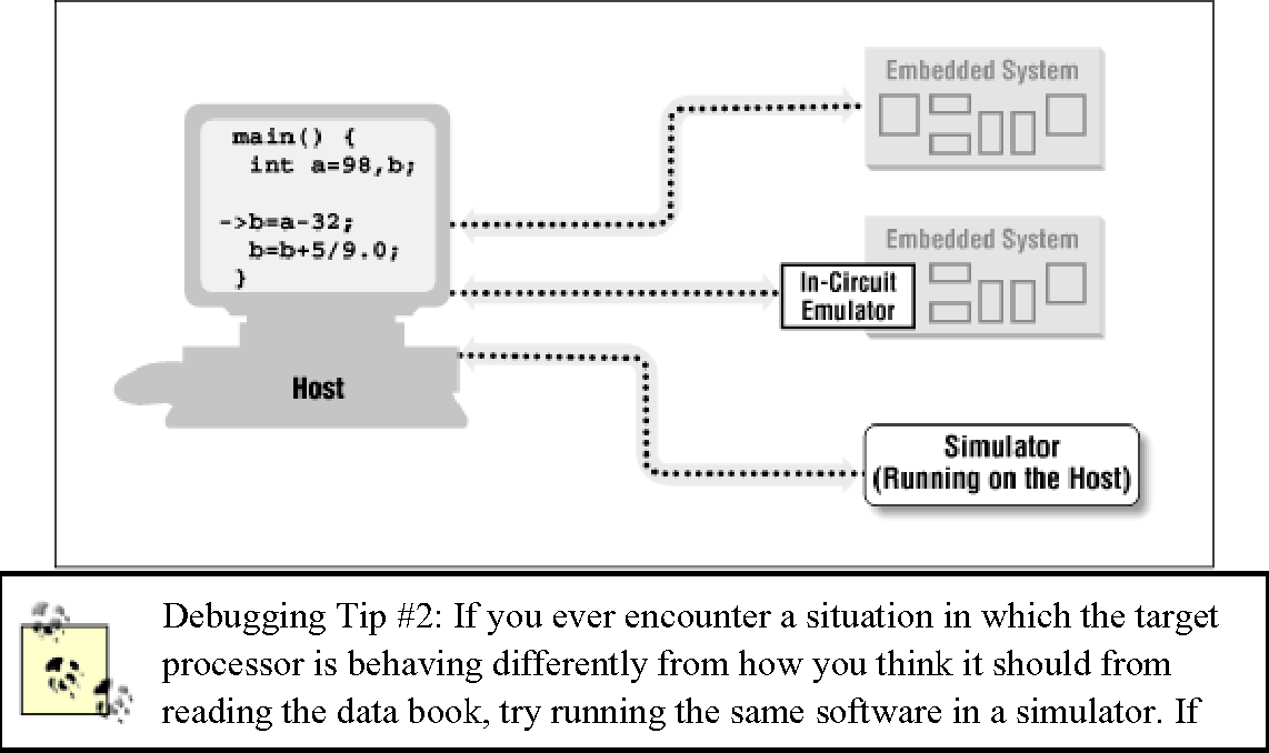 Figure 4-2 from Programming Embedded Systems in C and C