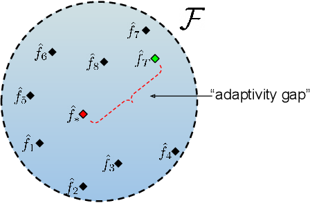 Figure 1 for Adaptive Methods for Real-World Domain Generalization