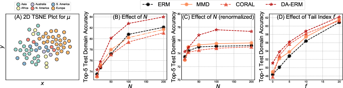 Figure 4 for Adaptive Methods for Real-World Domain Generalization