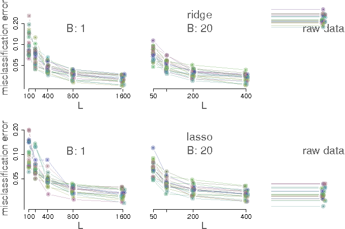 Figure 4 for On b-bit min-wise hashing for large-scale regression and classification with sparse data