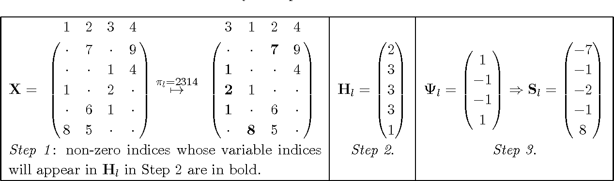 Figure 1 for On b-bit min-wise hashing for large-scale regression and classification with sparse data