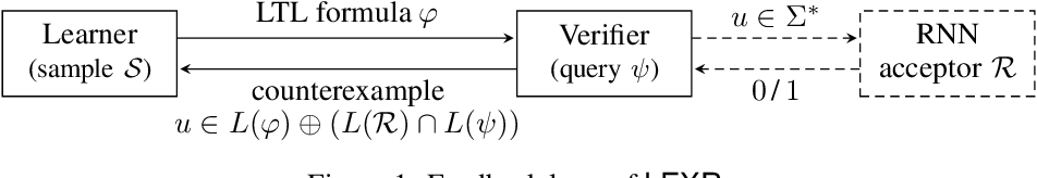 Figure 1 for A Formal Language Approach to Explaining RNNs