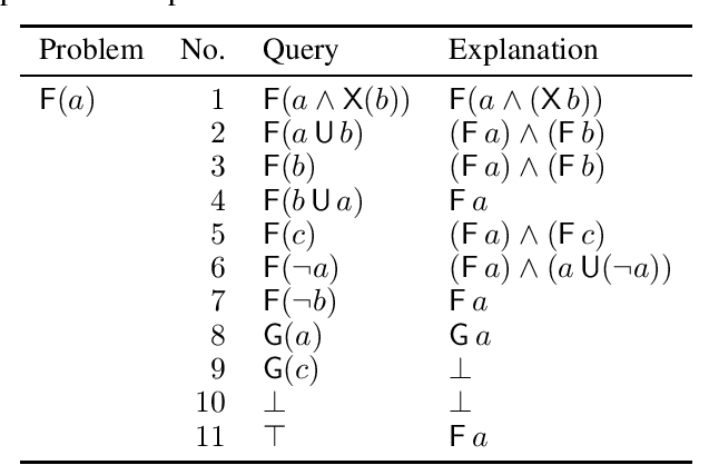 Figure 4 for A Formal Language Approach to Explaining RNNs