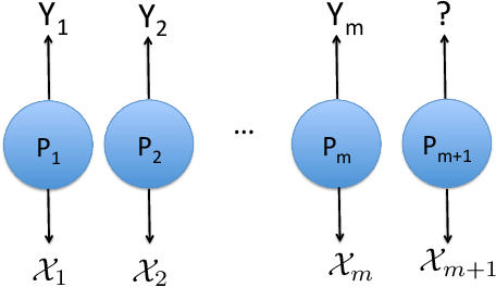 Figure 1 for Distribution-Free Distribution Regression