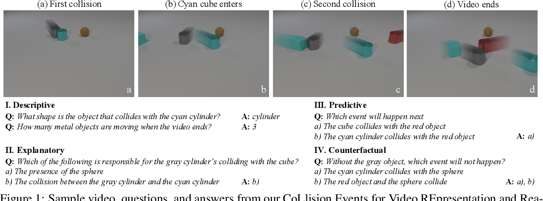 Figure 1 for CLEVRER: CoLlision Events for Video REpresentation and Reasoning