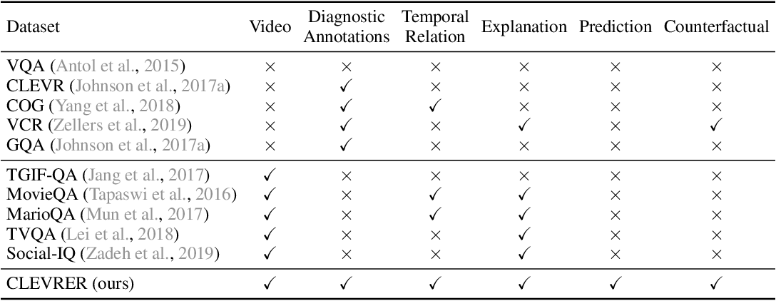 Figure 2 for CLEVRER: CoLlision Events for Video REpresentation and Reasoning