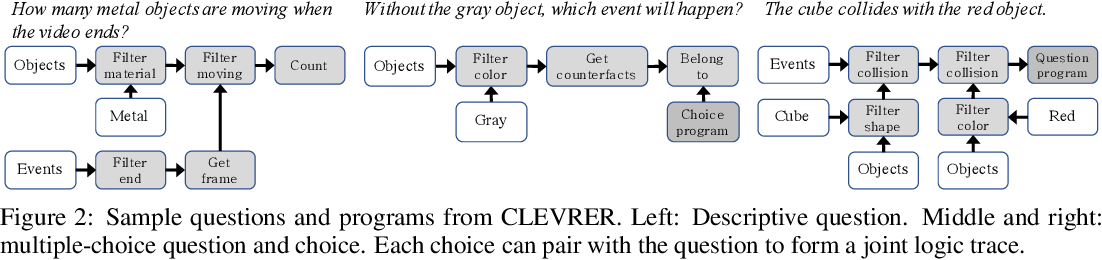 Figure 3 for CLEVRER: CoLlision Events for Video REpresentation and Reasoning