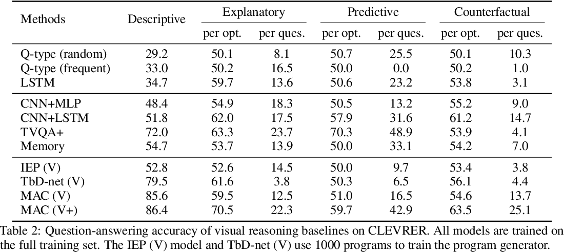 Figure 4 for CLEVRER: CoLlision Events for Video REpresentation and Reasoning