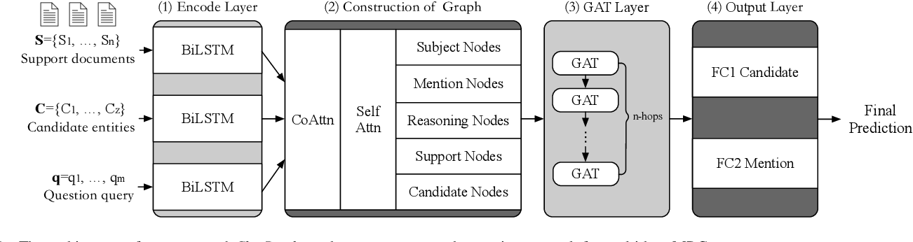 Figure 1 for Heterogeneous Graph Attention Network for Multi-hop Machine Reading Comprehension