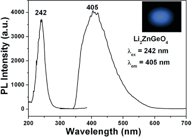 Fig. 4 PL excitation and emission spectra of the undoped Li2ZnGeO4 sample. Inset is the corresponding luminescence photograph for the sample under UV lamp (254 nm) irradiation in the dark.