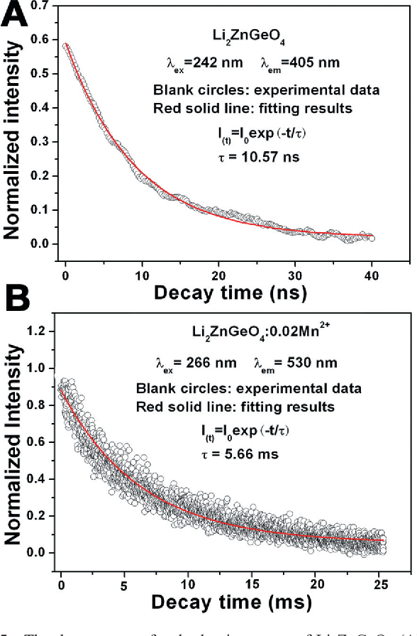 Fig. 5 The decay curves for the luminescence of Li2ZnGeO4 (A) and Li2ZnGeO4:0.02Mn 2+ (B) samples.