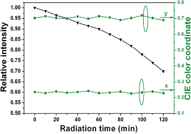 Fig. 10 Dependence of relative CL intensity (black) and CIE color coordinates (green) of a representative Li2ZnGeO4:0.02Mn 2+ sample on the radiation time under the accelerating voltage = 5.0 kV, filament current = 100 mA electron-beam excitation.