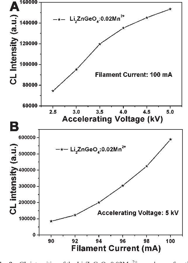 Fig. 9 CL intensities of the Li2ZnGeO4:0.02Mn 2+ sample as a function of accelerating voltage (A) and filament current (B).