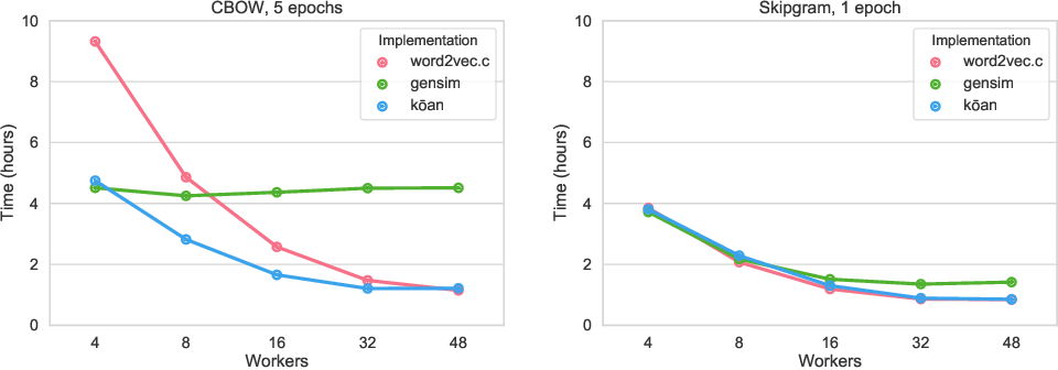 Figure 1 for kōan: A Corrected CBOW Implementation