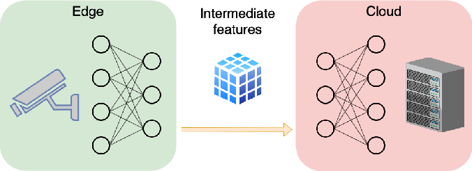 Figure 1 for Collaborative Intelligence: Challenges and Opportunities