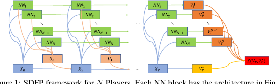 Figure 1 for Multi-agent Deep FBSDE Representation For Large Scale Stochastic Differential Games