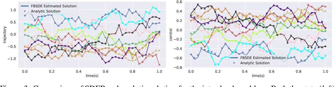 Figure 4 for Multi-agent Deep FBSDE Representation For Large Scale Stochastic Differential Games
