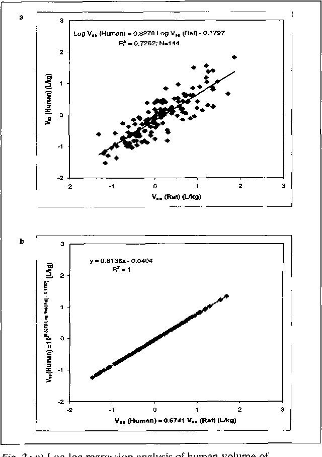 Figure 2 from Allometric scaling of pharmacokinetic parameters in
