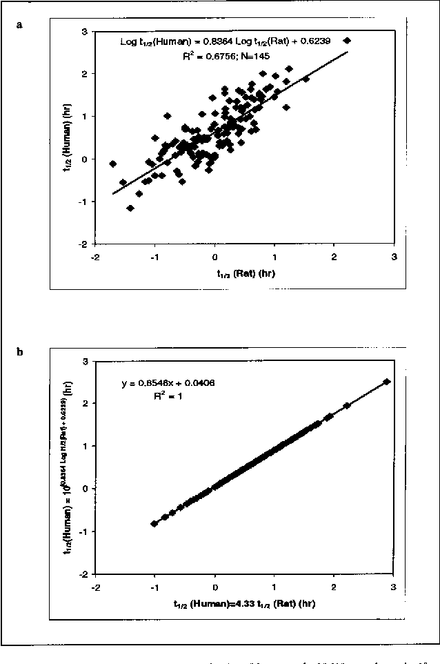 Figure 3 from Allometric scaling of pharmacokinetic parameters in
