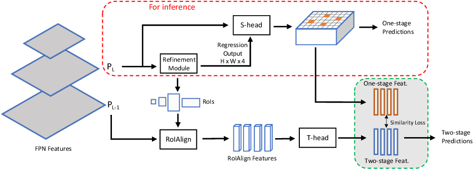 Figure 1 for MimicDet: Bridging the Gap Between One-Stage and Two-Stage Object Detection