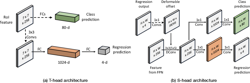 Figure 3 for MimicDet: Bridging the Gap Between One-Stage and Two-Stage Object Detection