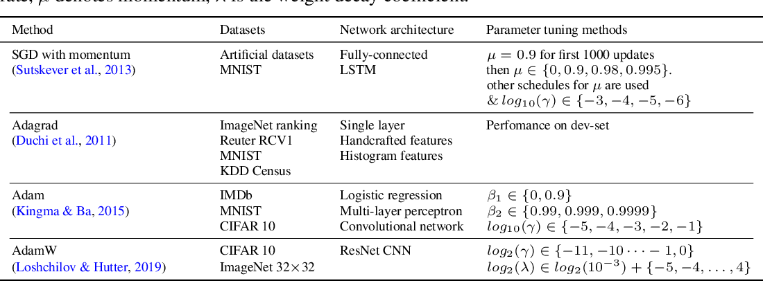 Figure 1 for On the Tunability of Optimizers in Deep Learning