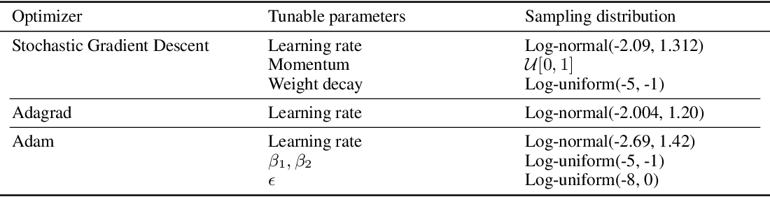 Figure 2 for On the Tunability of Optimizers in Deep Learning