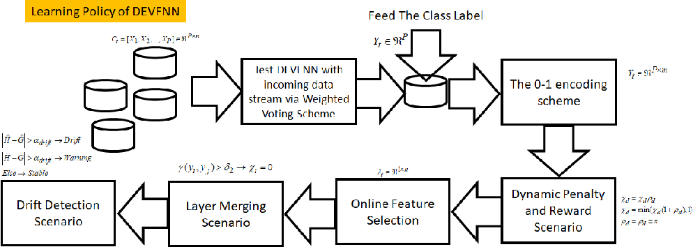 Figure 1 for An Incremental Construction of Deep Neuro Fuzzy System for Continual Learning of Non-stationary Data Streams