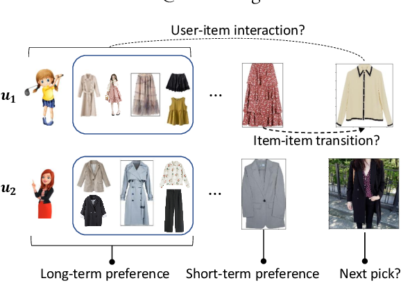 Figure 1 for Leveraging Two Types of Global Graph for Sequential Fashion Recommendation