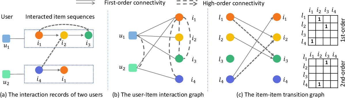 Figure 3 for Leveraging Two Types of Global Graph for Sequential Fashion Recommendation