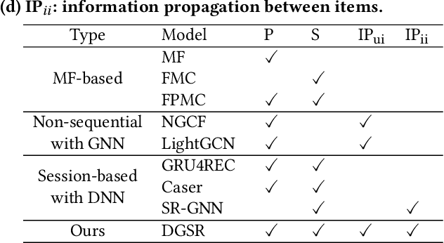 Figure 4 for Leveraging Two Types of Global Graph for Sequential Fashion Recommendation