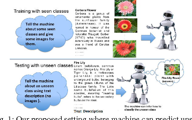 Figure 1 for Write a Classifier: Predicting Visual Classifiers from Unstructured Text
