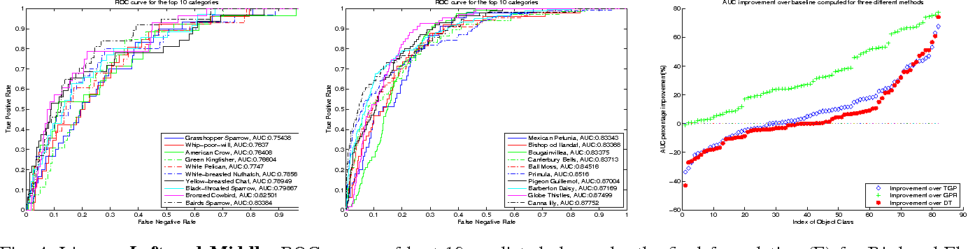 Figure 4 for Write a Classifier: Predicting Visual Classifiers from Unstructured Text