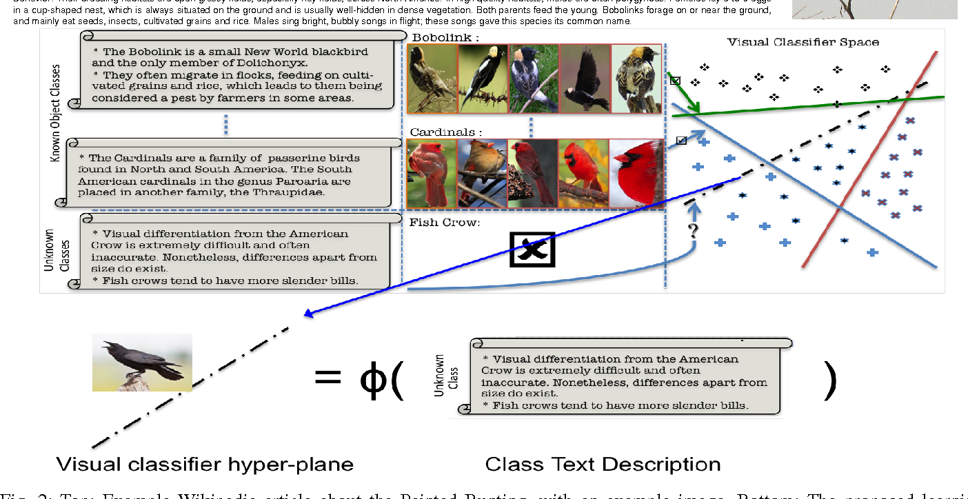 Figure 2 for Write a Classifier: Predicting Visual Classifiers from Unstructured Text