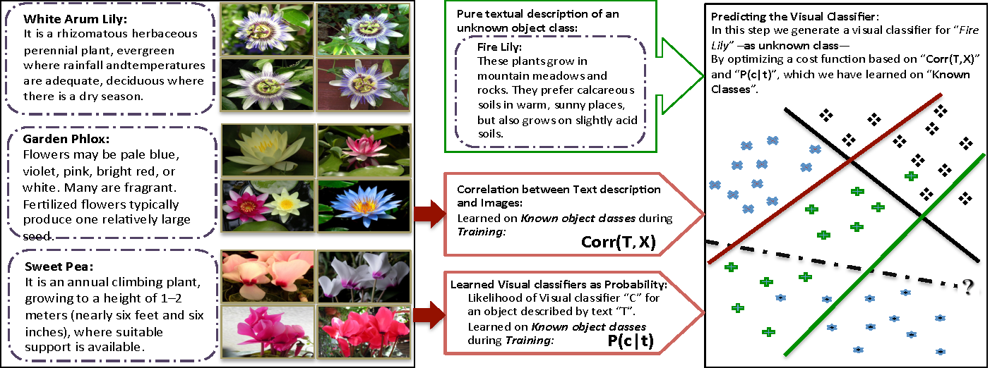 Figure 3 for Write a Classifier: Predicting Visual Classifiers from Unstructured Text