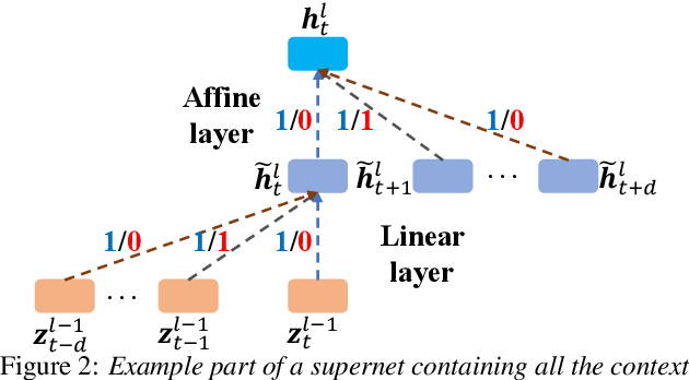 Figure 2 for Neural Architecture Search for Speech Recognition