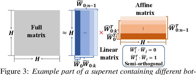 Figure 4 for Neural Architecture Search for Speech Recognition