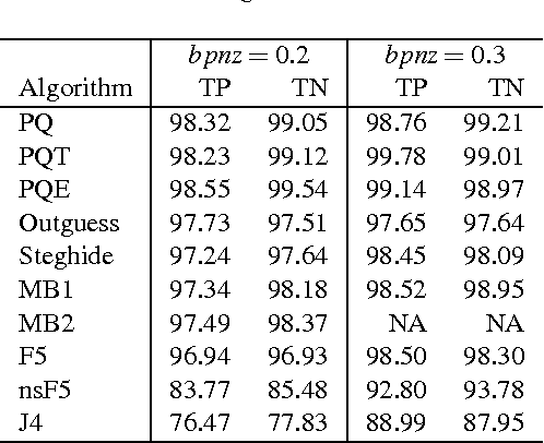 JPEG Steganography with Dual Histogram Compensation using