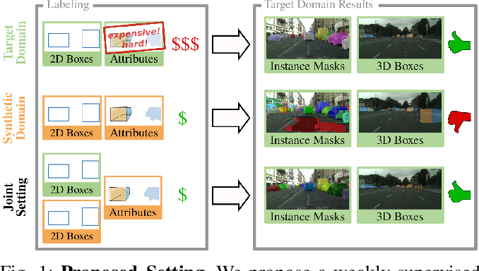 Figure 1 for Learning Cascaded Detection Tasks with Weakly-Supervised Domain Adaptation