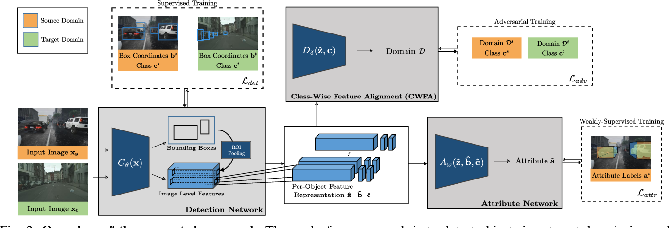 Figure 2 for Learning Cascaded Detection Tasks with Weakly-Supervised Domain Adaptation
