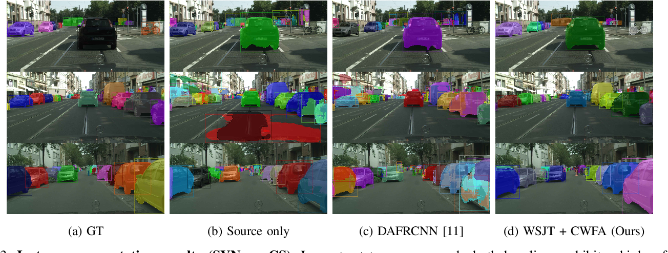Figure 3 for Learning Cascaded Detection Tasks with Weakly-Supervised Domain Adaptation