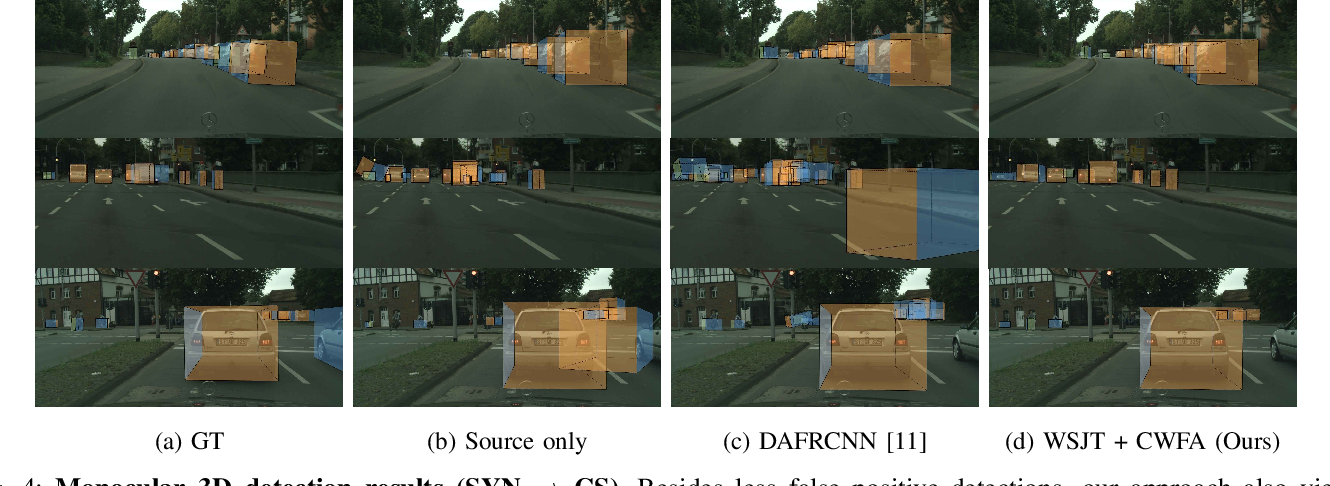 Figure 4 for Learning Cascaded Detection Tasks with Weakly-Supervised Domain Adaptation