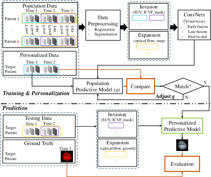 Figure 3 for Convolutional Invasion and Expansion Networks for Tumor Growth Prediction