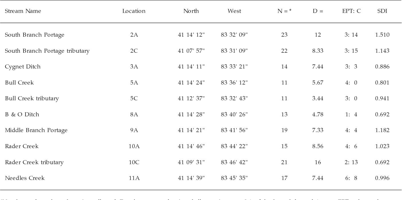 PDF] Aquatic Macroinvertebrate Communities from the Portage