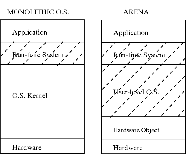 PDF] Arena - A run-time operating system for parallel