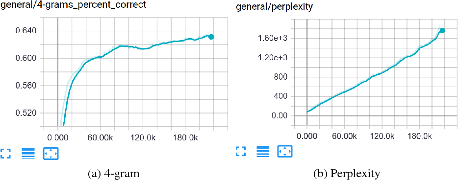 Figure 3 for MaskGAN: Better Text Generation via Filling in the______