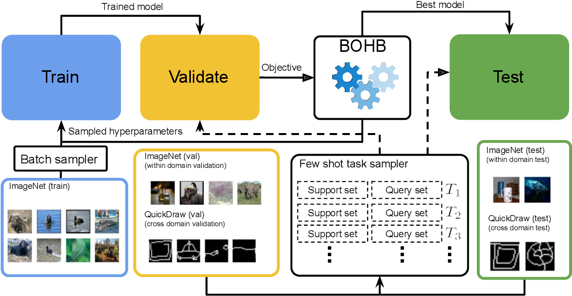Figure 1 for Optimized Generic Feature Learning for Few-shot Classification across Domains