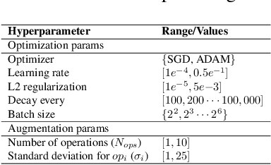 Figure 3 for Optimized Generic Feature Learning for Few-shot Classification across Domains