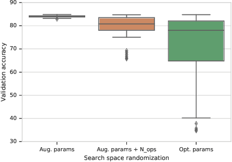 Figure 4 for Optimized Generic Feature Learning for Few-shot Classification across Domains