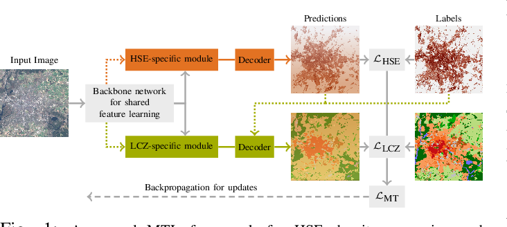 Figure 1 for Multi-task Learning for Human Settlement Extent Regression and Local Climate Zone Classification